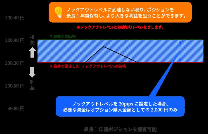 ノックアウトオプションのベア(下落)の取引イメージ